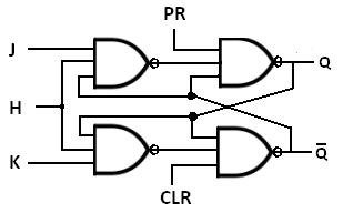 Bascule JK faite à partir des portes logiques NAND