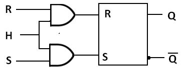 Le logigramme fonctionnel d'une bascule RST (RSH)