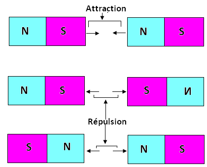 Attraction et répulsion entre des aimants