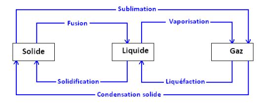 Passage d'un état de la matière à un autre état: Fusion, solidification, sublimation, condensation, liquéfaction, vaporisation