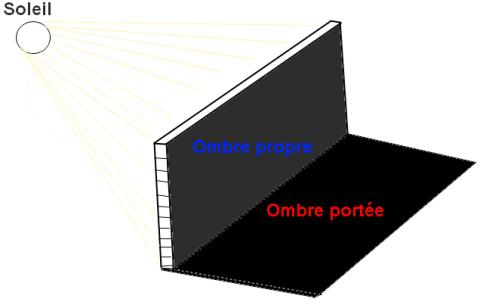Ombre propre - ombre portée
