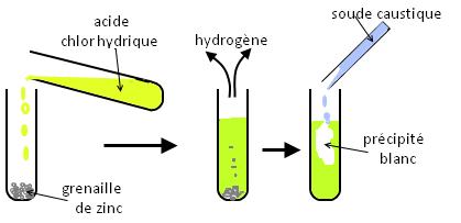 zinc acyde chlorhydrique