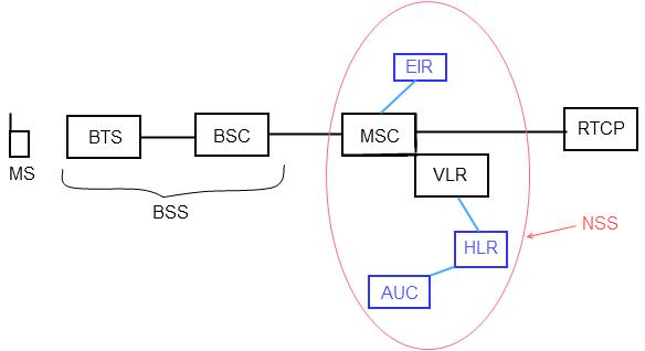 l'architecture de base du GSM
