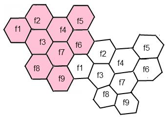 motif ou cluster