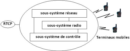 Architecture d'un système radio mobile : Les differents éléments d'un système de communication radio