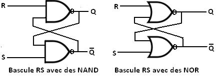 La bascule rs for Chronogramme bascule rs