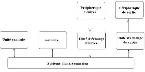 Cours de microprocesseur de la logique au microordinateur for Architecture von neumann