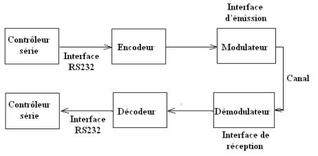 Architecture des ordinateurs les p riph riques d entr e for Architecture d un ordinateur