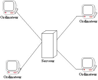 Les caracteristiques du reseau egal a egal et reseau for Architecture client serveur