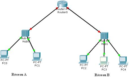 comment configurer un serveur dhcp sous packet tracer pdf