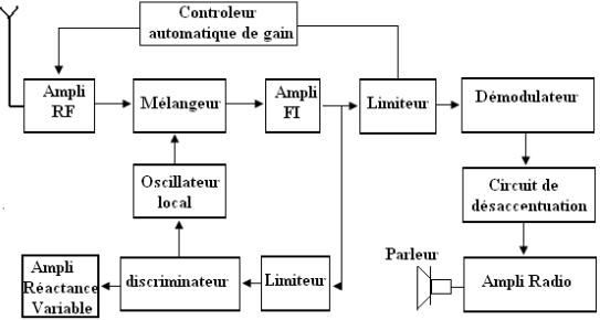 Schema synoptique d